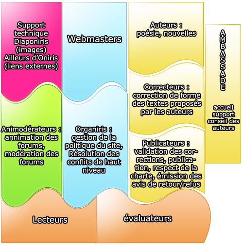 structure interne oniris